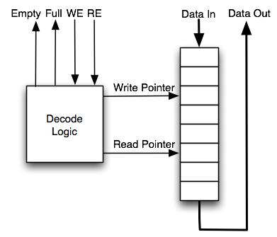 SHA Hashing Algorithm Core, Part 2 – codingcipher